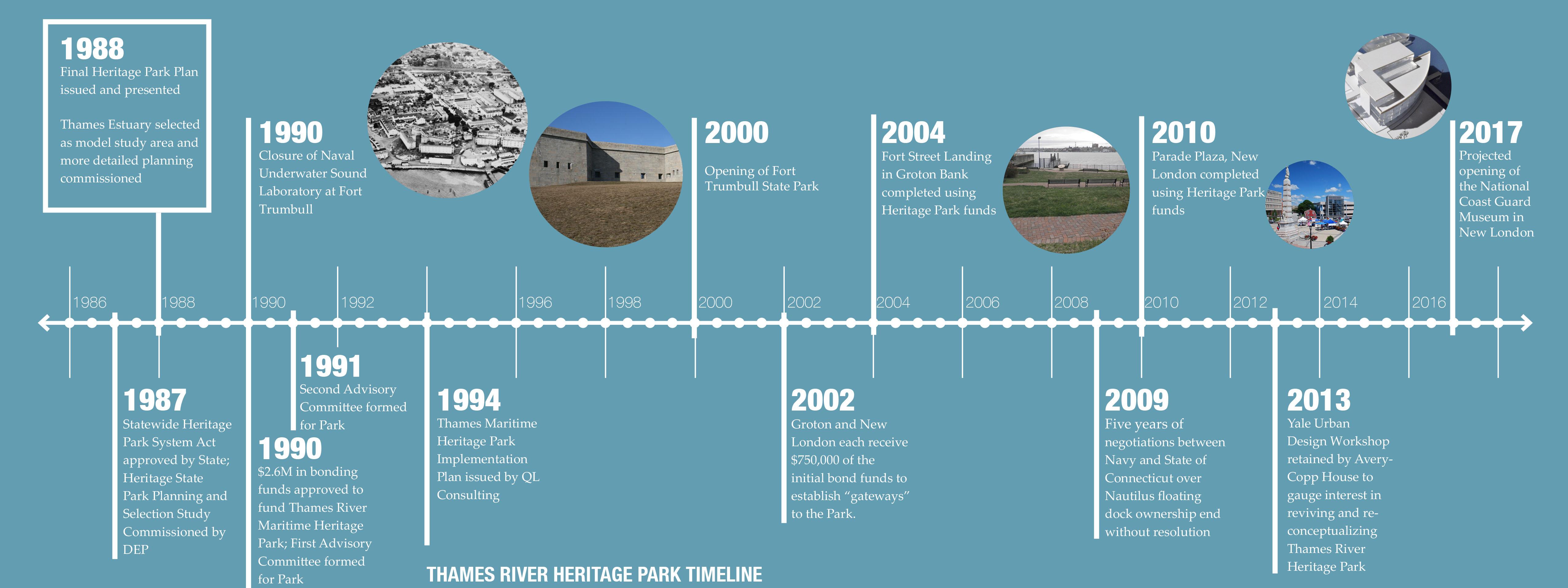 Heritage Park Timeline